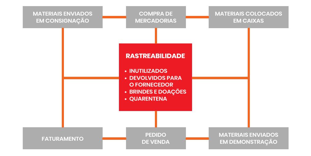 Fluxo Distribuidor de Material Medico